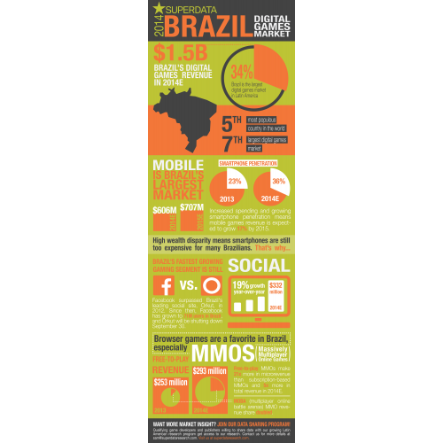 Brazil 2014 Digital Games Market